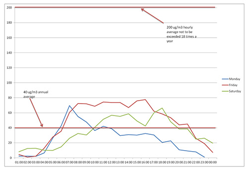 Graph to show the variation in nitrogen  dioxide over a 24 hour period on different days of the week in Devizes