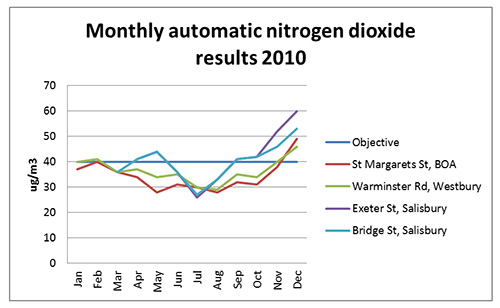 Graph showing nitrogen dioxide levels show similar trends across the county